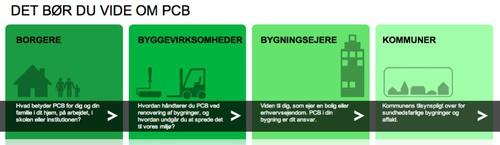 PCB-Guiden